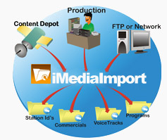 How iMediaImport works